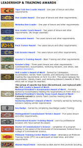Scouting's Square Knots - Leadership and Training Awards